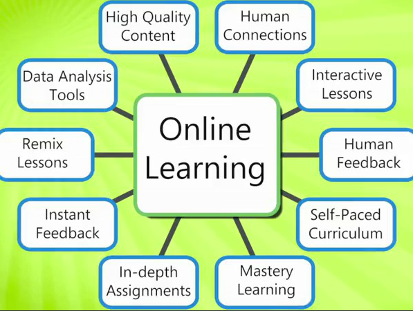 how have online experiences contributed to or inhibited your learning Chapter 13: effective learning and teaching although science for all americans emphasizes what students should learn, it also recognizes that how science is taught is equally important in planning instruction, effective teachers draw on a growing body of research knowledge about the nature of learning and on craft knowledge about teaching that has stood the test of time.